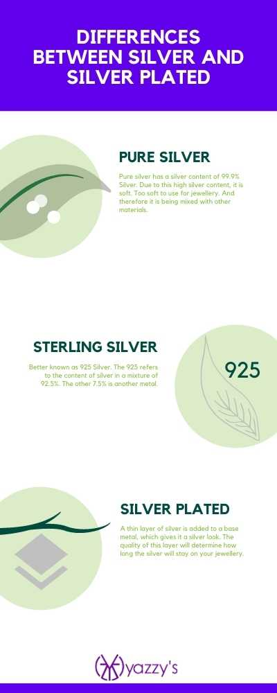 Difference between silver and silver plated infographic